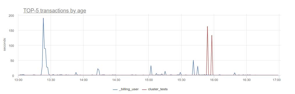 Postgresql monitoring with okmeter io — docs